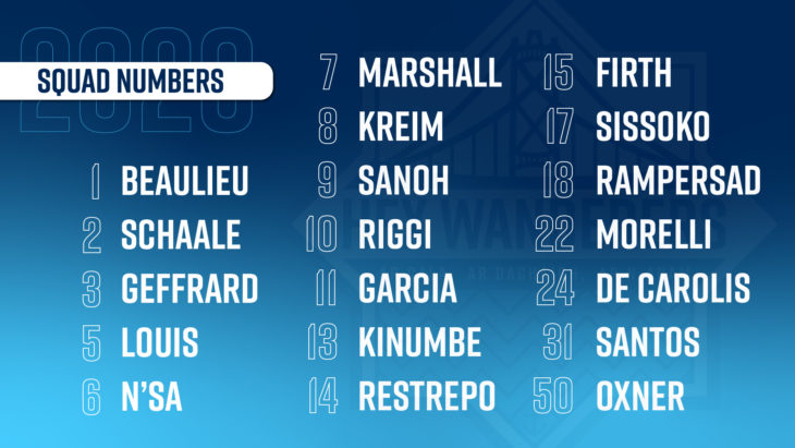 The Wanderers 2020 squad numbers.