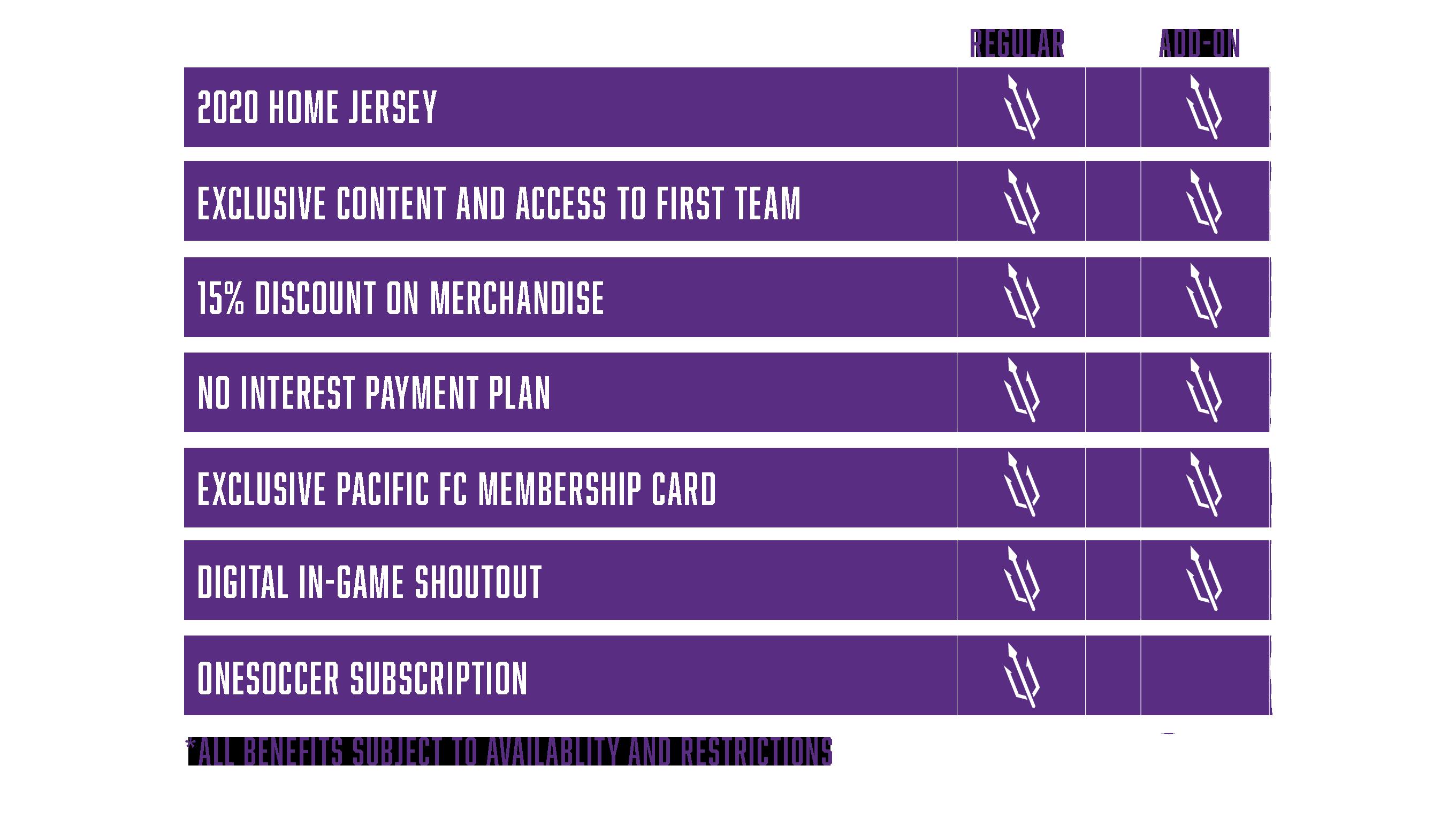 GFM Benefits